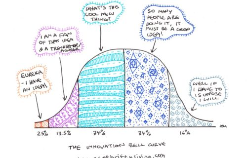 Diffusion of innovations, bell curve, change, theory, innovation bell curve, eco living, eco-living, sustainable